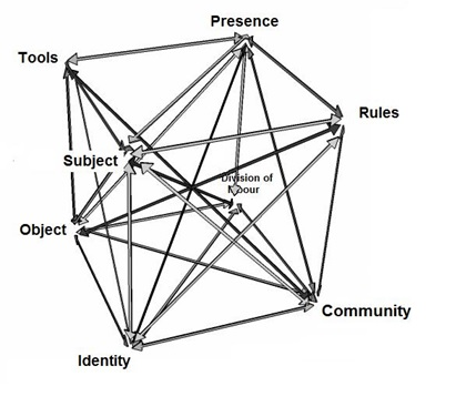 activity theory